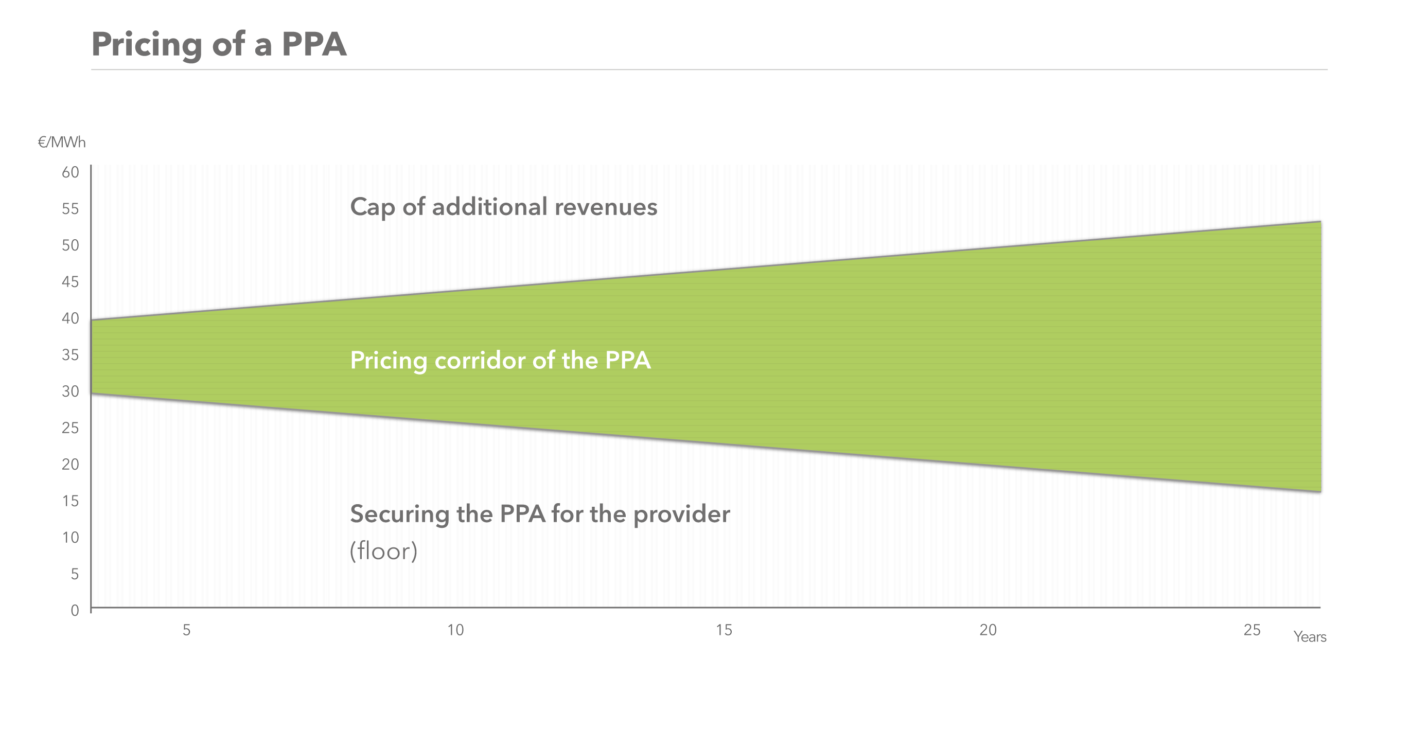 How to price a PPA (Power Purchase Agreement).