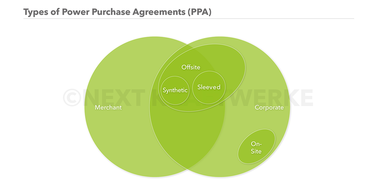 Different Types of Power Purchase Agreements, their similarities and differences.