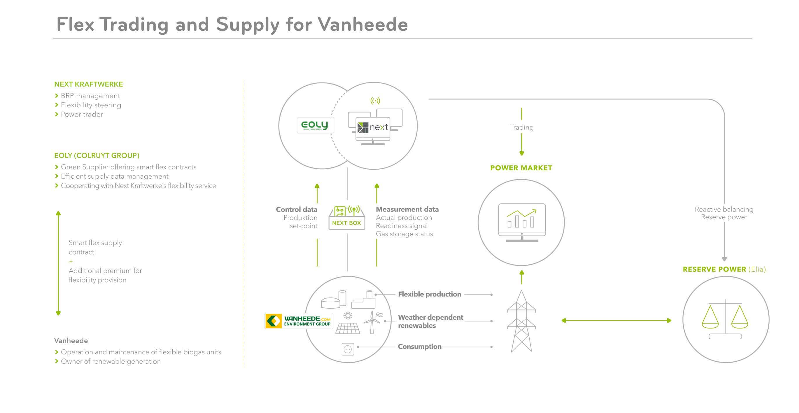 Next Kraftwerke Eoly Vanheeden flexible supply and energy trading